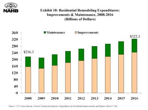ibs-2009-remodeling-2008-2016
